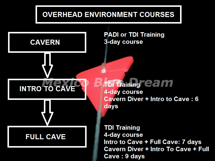 overhead environment courses